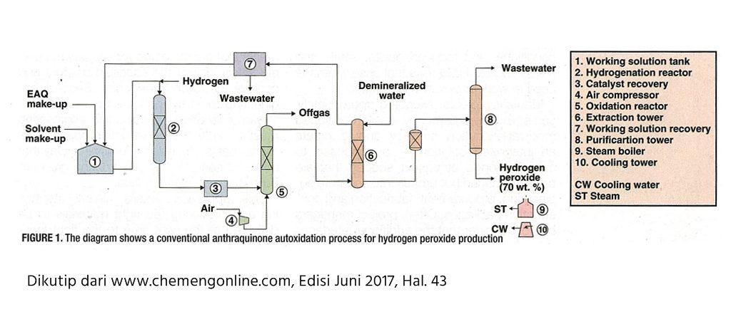 Proses Produksi Hidrogen Peroksida  H2O2