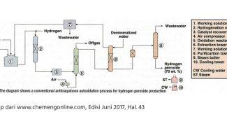 proses produksi hirdrogen peroksida