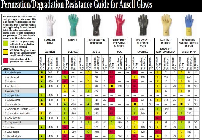 sarung tangan karet untuk bahan kimia