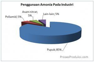 kegunaan amonia dalam industri